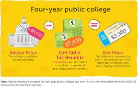 Net Price Calculator Financial Aid Education