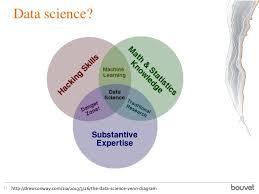 Data Science Venn Diagram Data Science 21 Http Drewconway Com Zia 2013 3 26 The Data Science