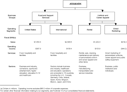 Aramark Coverall Size Chart Aramark Corpde 10k Annual Reports 10q Sec Filings Last10k