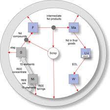 Generic Circular Flow Diagram Of A Global Rare Earth Element