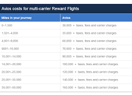 Avios Flight Reward Chart How To Price Avios Awards On Oneworld Partners
