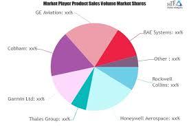 Avionics Systems Market Is Thriving Worldwide Rockwell