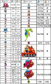 Mega Man 3 Damage Chart Get Equipped Analysis Metal Blade The Mega Man Network
