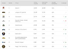 Dota 2 Tops Twitch Esports Viewership Charts Afk Gaming