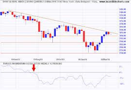 Dow Jones Global Index Yahoo Threesgaphocom Cf
