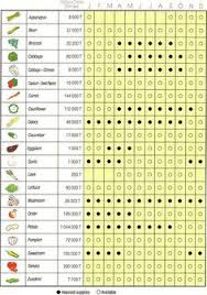 Vegetable Days To Maturity Chart 186 Best Free Garden Charts Images Vegetable Chart Flower