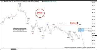 Xli Chart Elliott Wave View High Frequency Box Suggested Xli Selloff