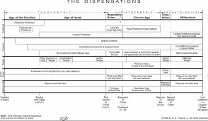 Dispensational Chart The Pedestrian Christian One Of My Favortie Dispensational