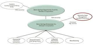 Comstock Mining Provides Strategic Update Opportunity Zone