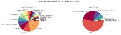Python Plot Pie Chart Almost 10 Pie Charts In 10 Python Libraries
