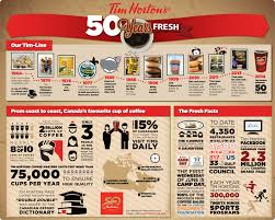 Tim Hortons Nutrition Chart Canada Multimedia Corporate