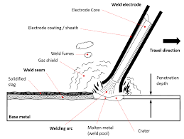 Welding Rods For Stick Welding The Definitive Electrode