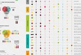 Wine And Food Pairing Chart Wine Food Pairing Chart Paperblog