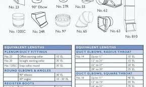 Rectangular Duct Sizes Bostami Co