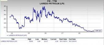 Should Value Investors Pick Laredo Petroleum Lpi Stock Now