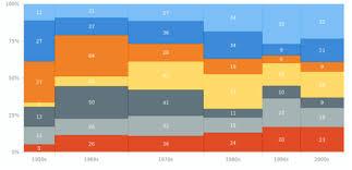Mosaic Or Mekko Charts Mekko Chart Chartopedia Anychart De