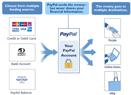 Paypal Flow Chart Bt Business Direct Ie Checking Out Via Paypal