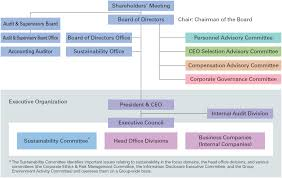 Audit Structure Chart Corporate Governance Framework Corporate Governance