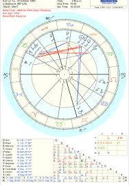 Saturn Return Birth Chart Thanks To Upcoming Saturn Retrograde I Get Three Exact