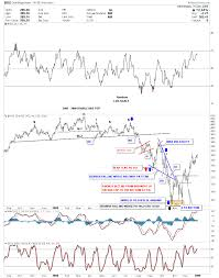 Market Crash History Chart Weekend Report The Incredible World Of Gold Stock