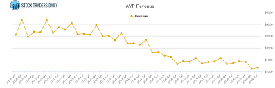 Avon Products Revenue Chart Avp Stock Revenue History