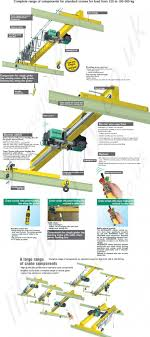 overhead crane wiring diagram pdf overhead image powered overhead crane system range from 125kg to 100 000kg on overhead crane wiring diagram pdf