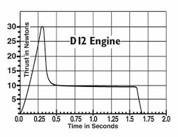 Estes Rocket Chart Estes D12 7 Motors Package Of 2
