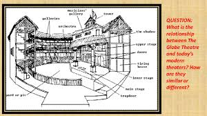 Elizabethan Theatre Stage Design Globe Theater Drawing At Getdrawings Com Free For Personal