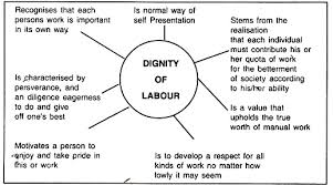 right die dignity essay similar articles