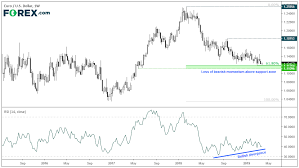 Eur Usd Considers A Bounce From Key Support