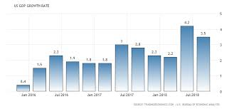 United States Gdp Growth Rate 1947 2018 Data Chart