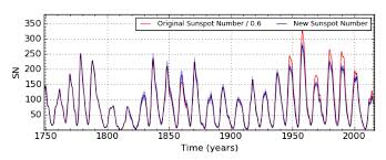 Solar Cycles Planetary Cycles Sunspots Solar Flares