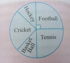 The Given Pie Chart Shows The Different Games Played By The