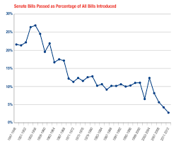 Bills Passed By Congress Per Year Congress The Left Cavalcade