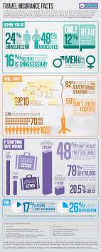 the infographic below has been created by the fco to give travel insurance facts and advice