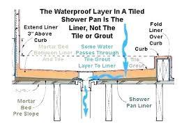 shower pan liner diagram with installation concrete floor base mortar acrylic installa