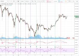 Rsi Chart Online Technical Analysis Trading For Newbies Macd And Rsi See