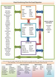 Chart Of Different Food Items Top Food Combining Chart Printable Weaver Website