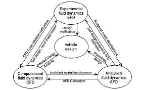 Integral design approach [1] | Figure 7 of 7