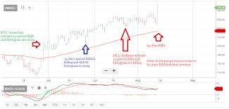 Trade Tiger Chart Technicals Etmarkets To Measure Trend Momentum In One