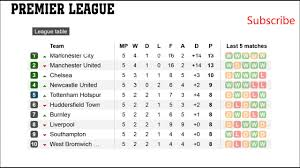 epl results fixtures barclays premier league table football 5