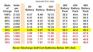 Battery State Of Charge Wild Buggies