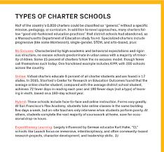 180 Days Of School Chart The Battle Over Charter Schools Harvard Graduate School Of