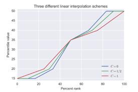 Q Chart Statistics Percentile Wikipedia