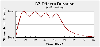 Erowid Bz Vault Effects