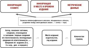 Библиотечно архивная практика Восточный факультет СПбГУ Описание книг одного автора