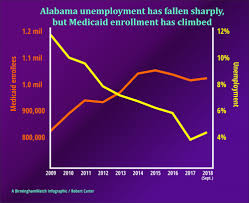 Alabama Medicaid Eligibility Income Chart As Alabamas Unemployment Rate Decreases Medicaid
