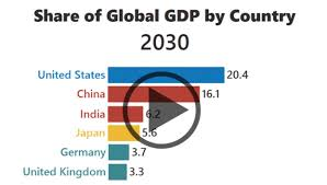 Animated Charts After Effects These 3 Animated Charts Capture The Economic Rise Of Asia