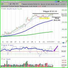 Plki Stock Chart Popeyes Louisiana Kitchen Plki 02 January 2015