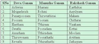 Rajju Porutham Chart Jathaka Porutham Nakshatra Porutham 10 Porutham For